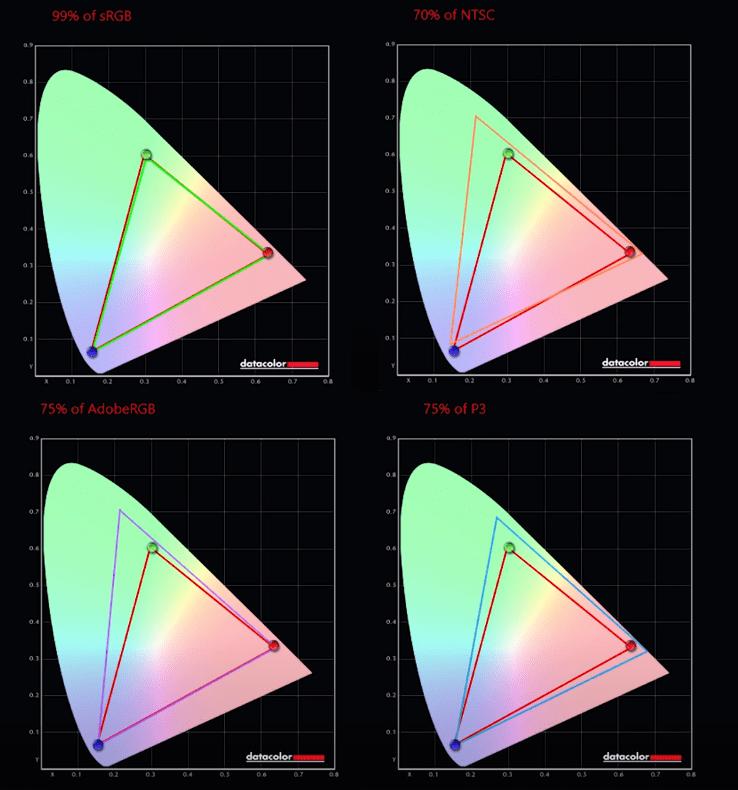 Lenovo Legion 5 Resultados pantalla