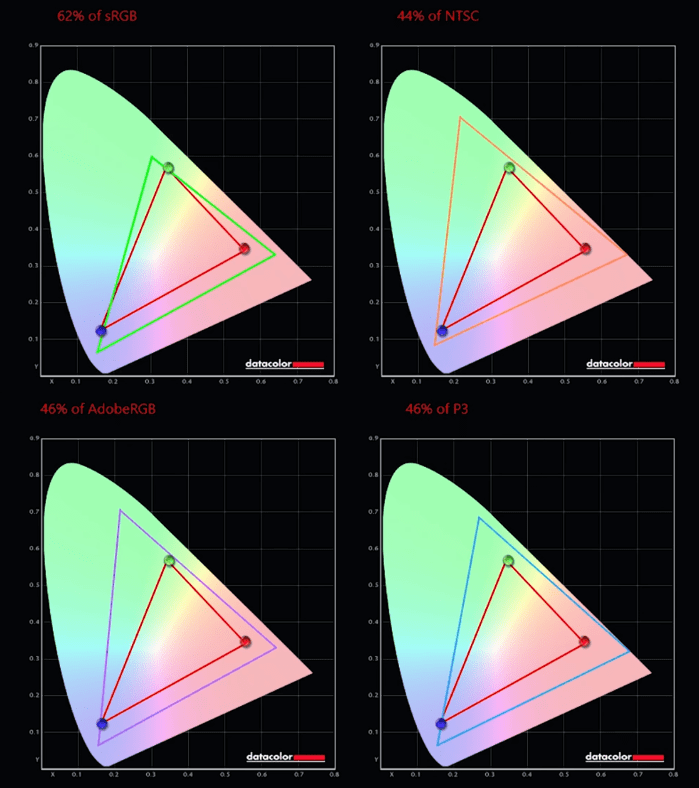 Acer Nitro 5 AN515-44 resultados pantalla