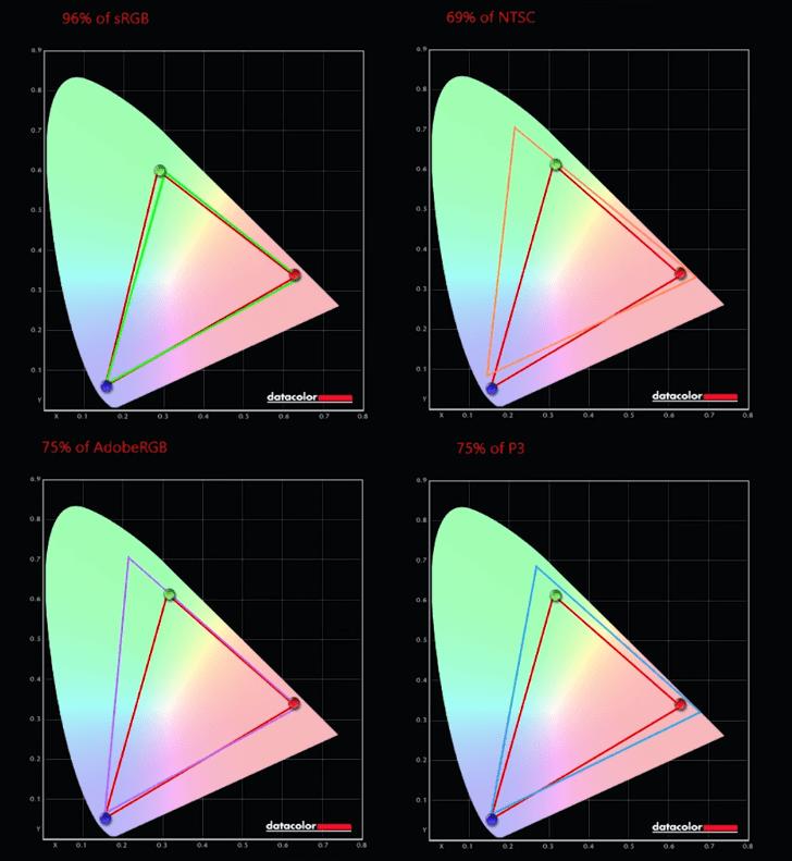Asus Scar 15 Resultados pantalla