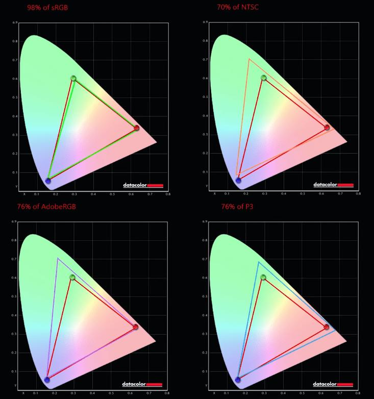 Asus Zephyrus Duo 15 GX550LXS Resultados pantalla